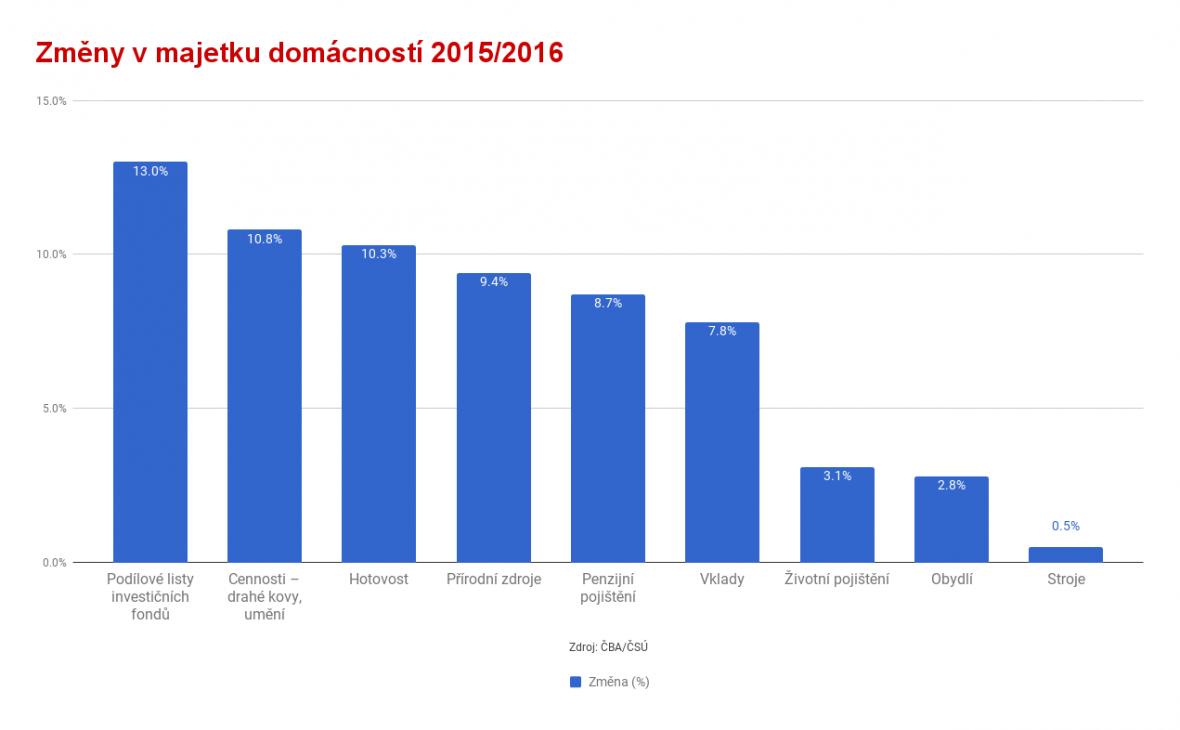 Změny v majetku domácností 2015/2016