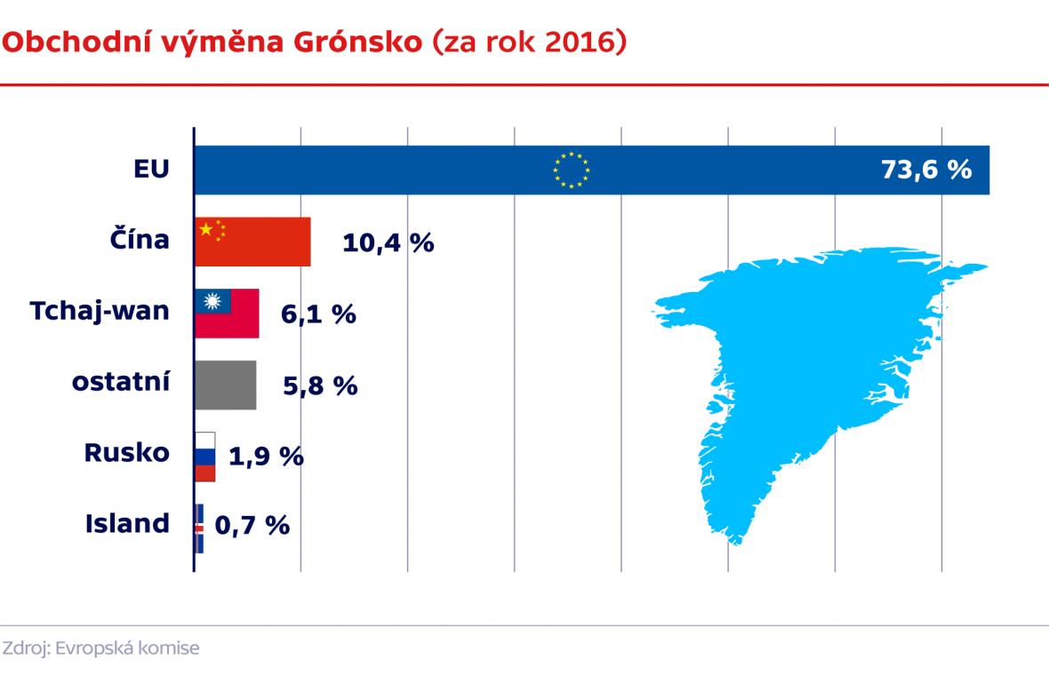 Obchodní výměna Grónsko (za rok 2016)