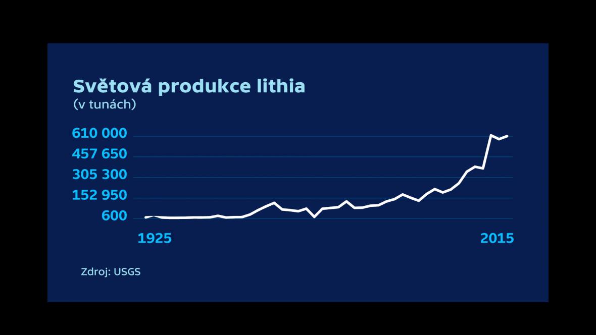 Světová produkce lithia