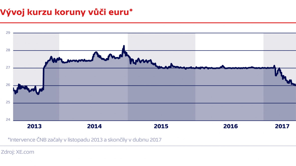 Vývoj koruny vůči euru
