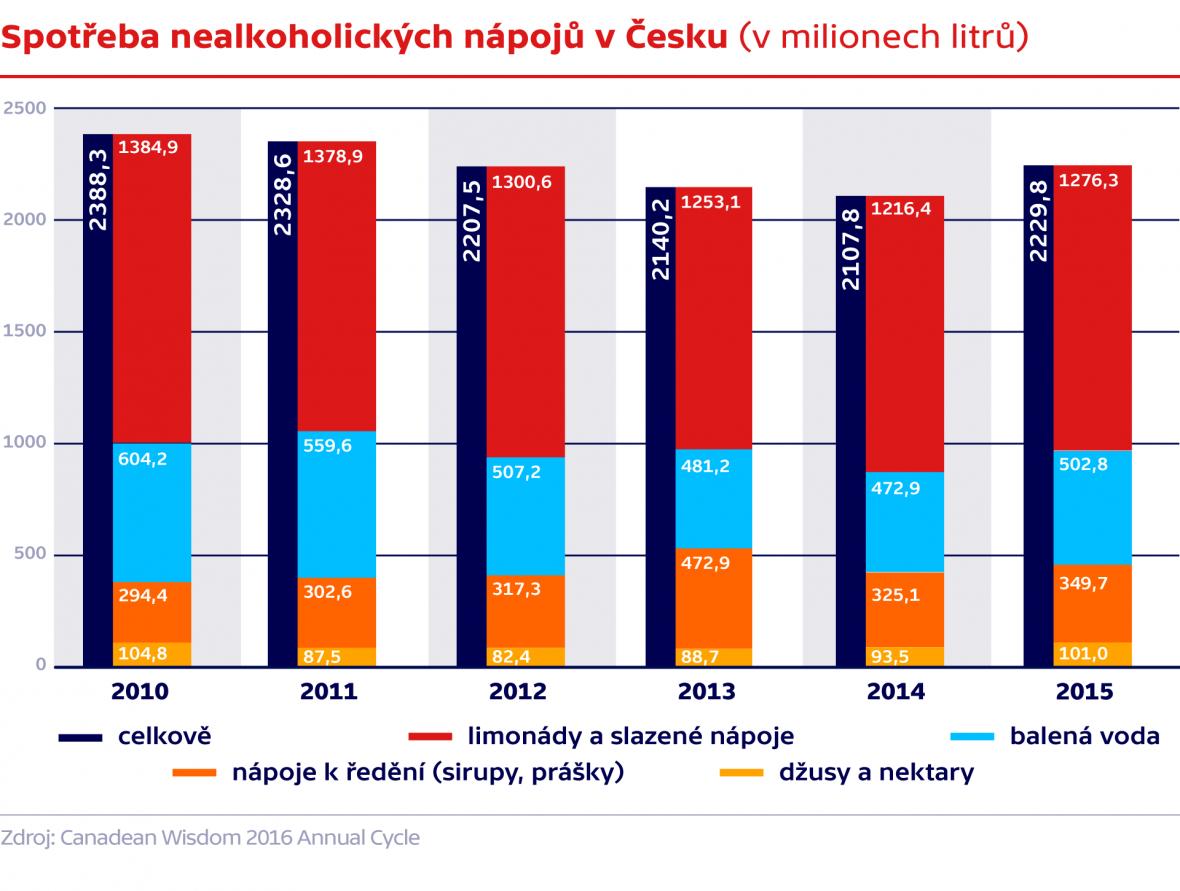 Spotřeba nealkoholických nápojů v Česku