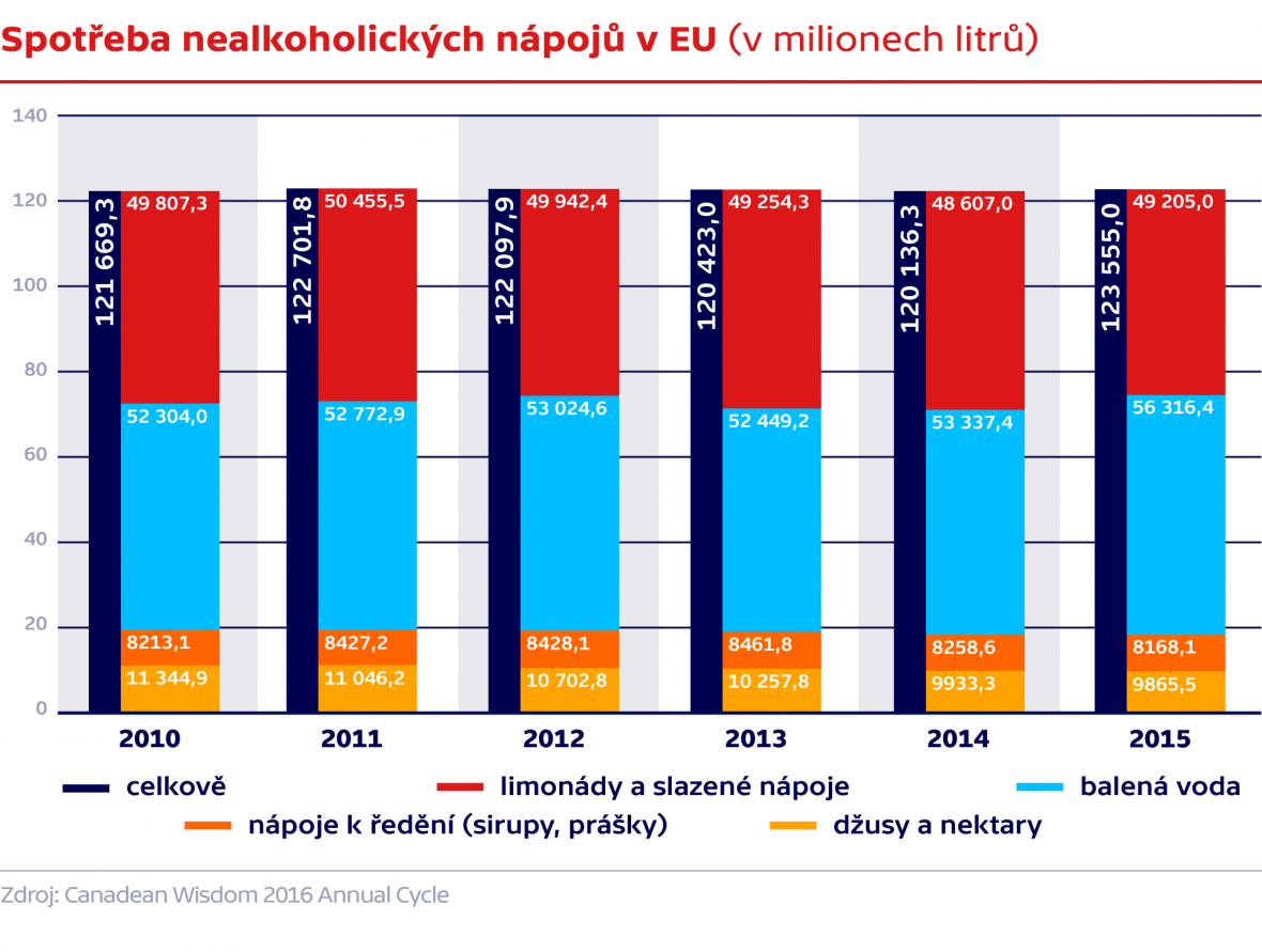 Spotřeba nealkoholických nápojů v EU