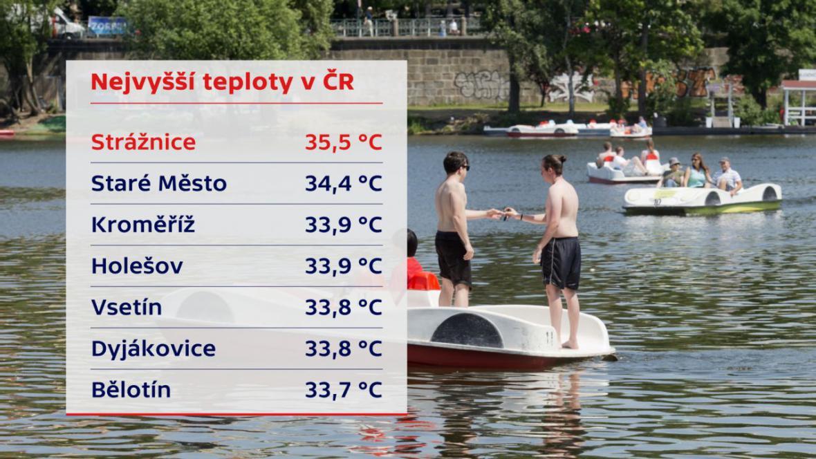 Nejvyšší teploty v ČR (20. července 2017)