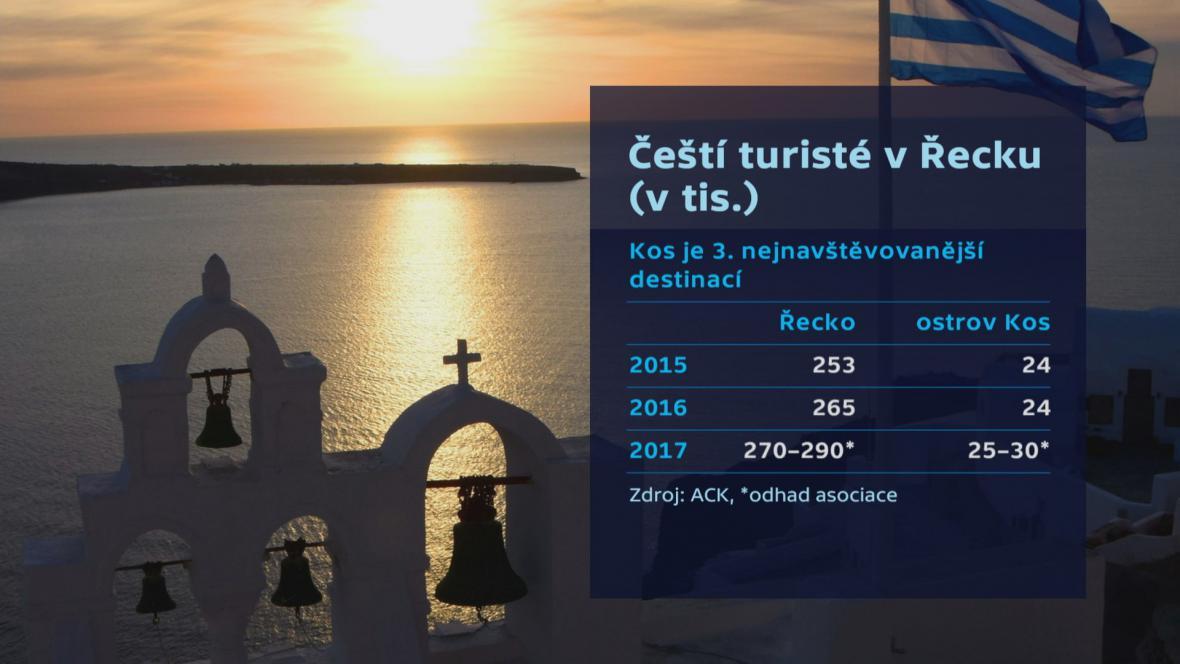 Čeští turisté v Řecku