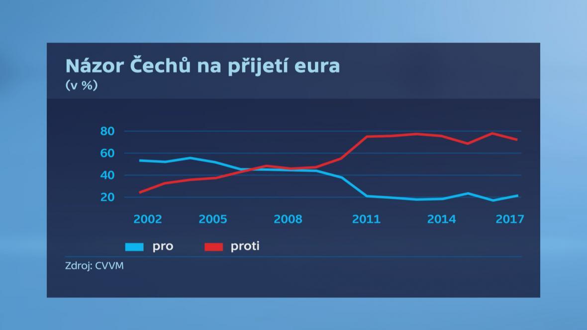 Názor Čechů na příjetí eura