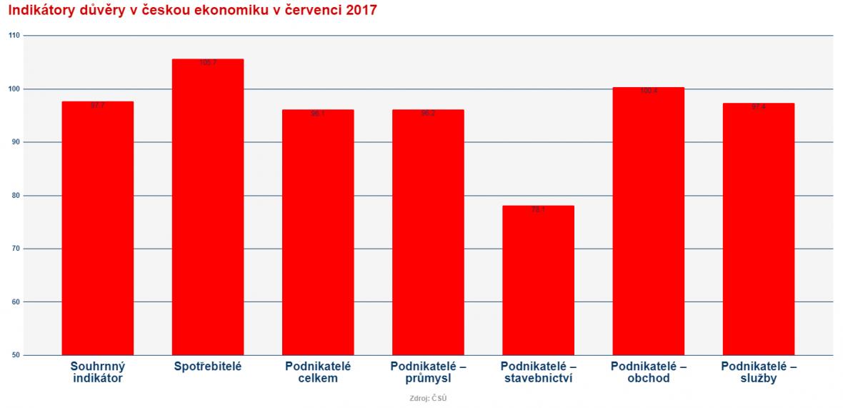 Indikátor důvěry v ekonomiku - červenec 2017