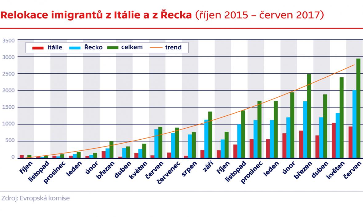 Relokace imigrantů z Itálie a z Řecka