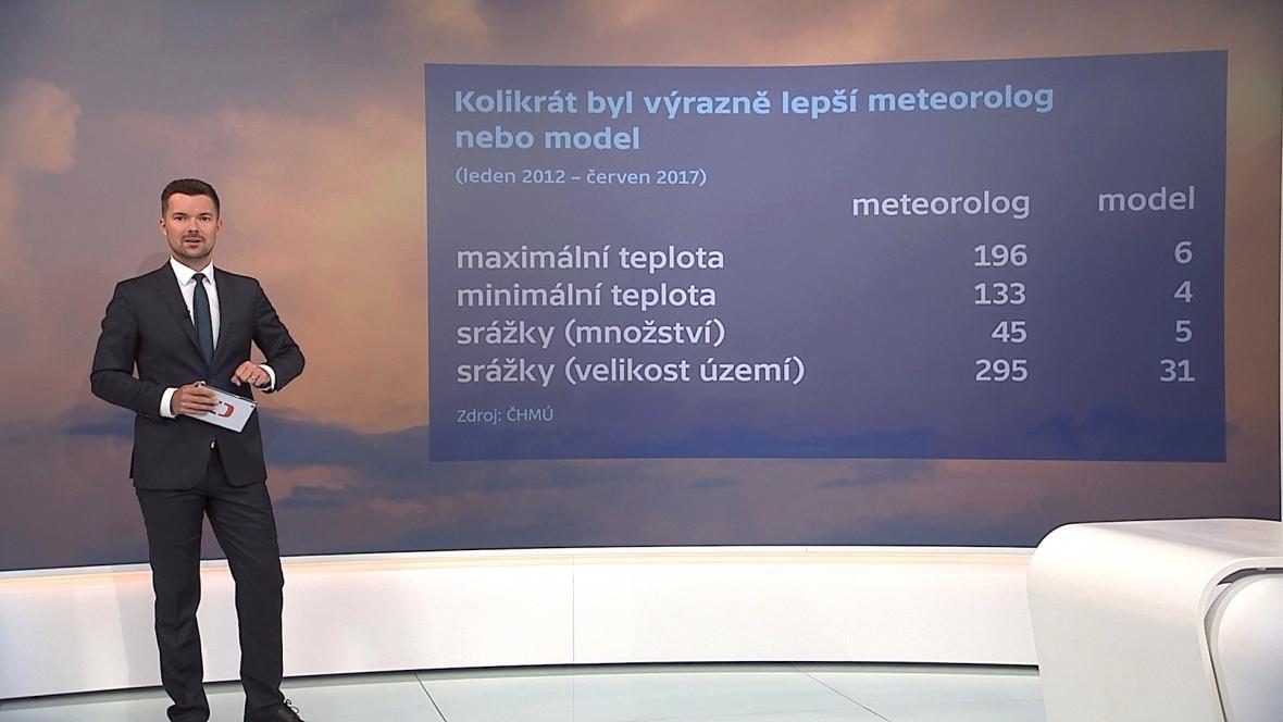 Srovnání předpovědi meteorologa a modelu