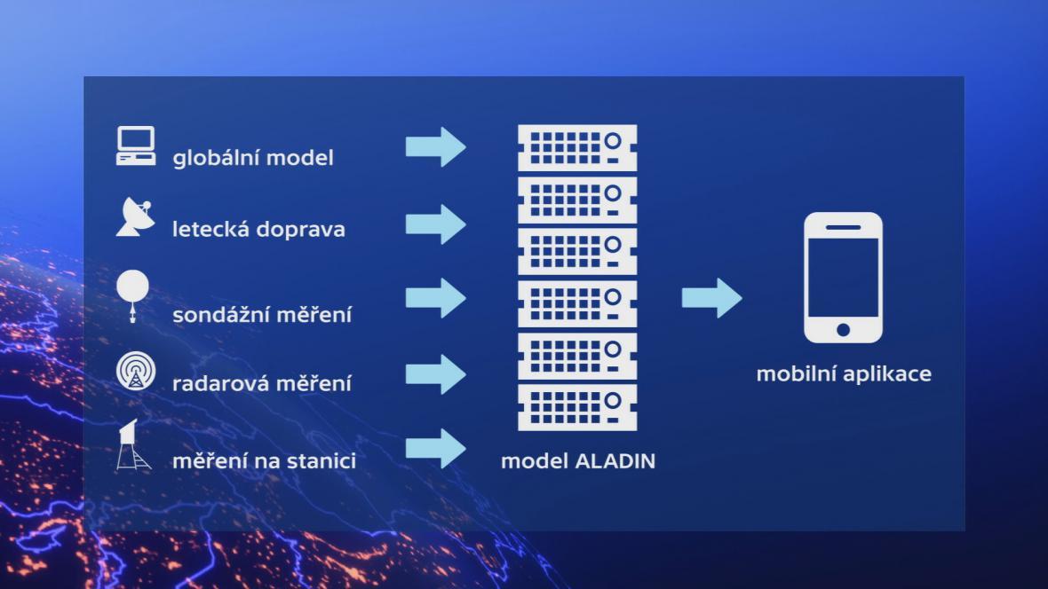 Jak vzniká model Aladin?