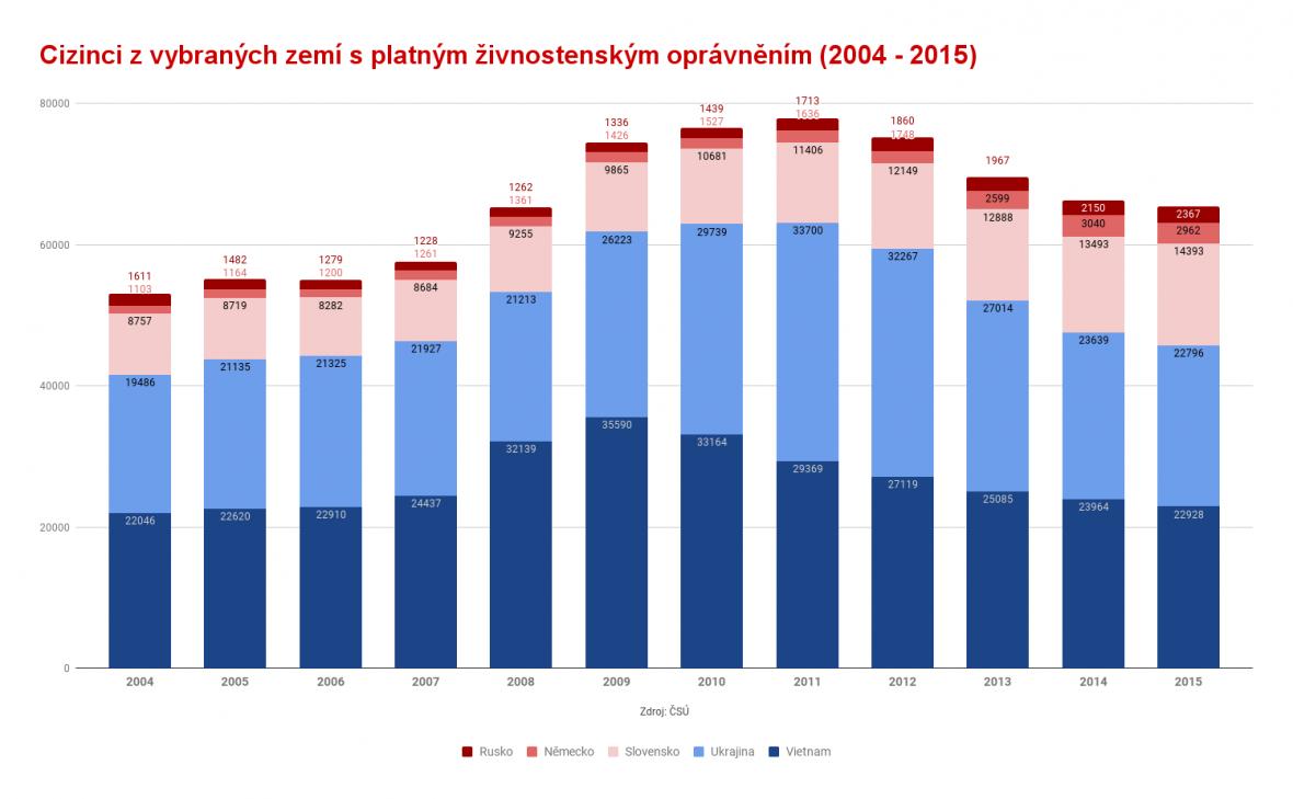 Cizinci z vybraných zemí s živnostenským oprávněním v ČR