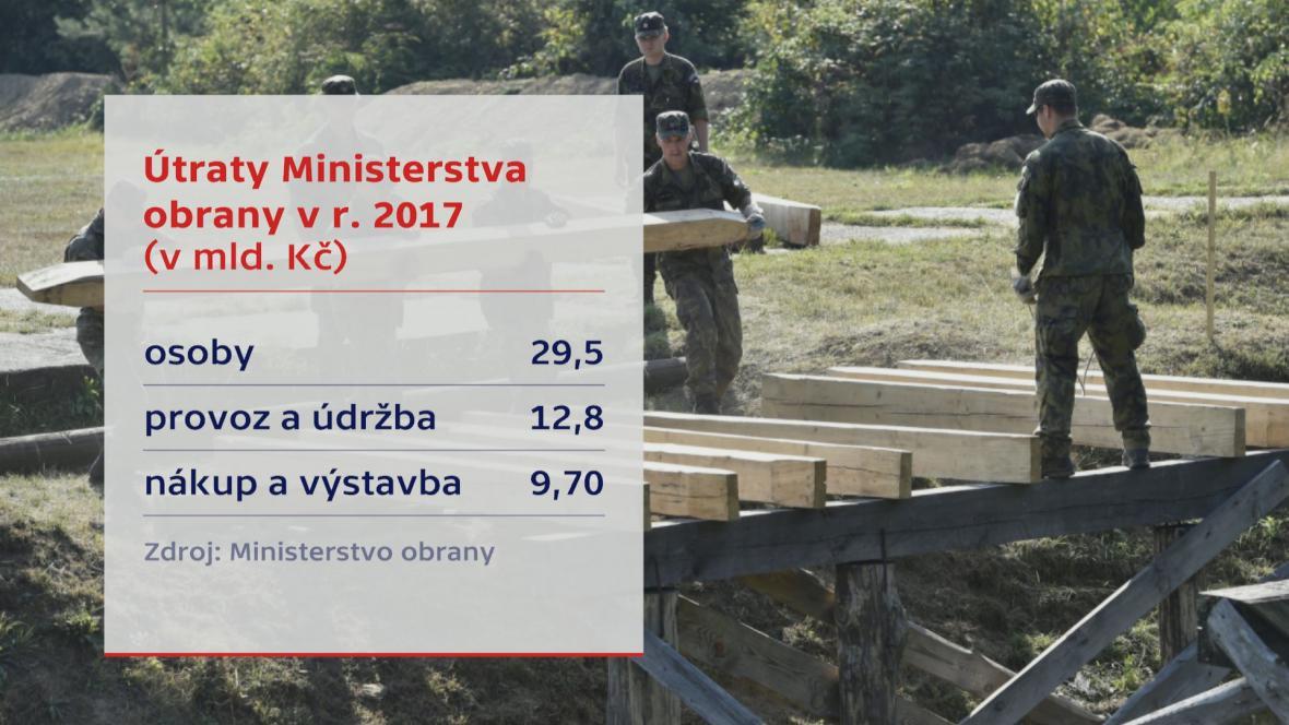 Útraty ministerstva obrany v roce 2017