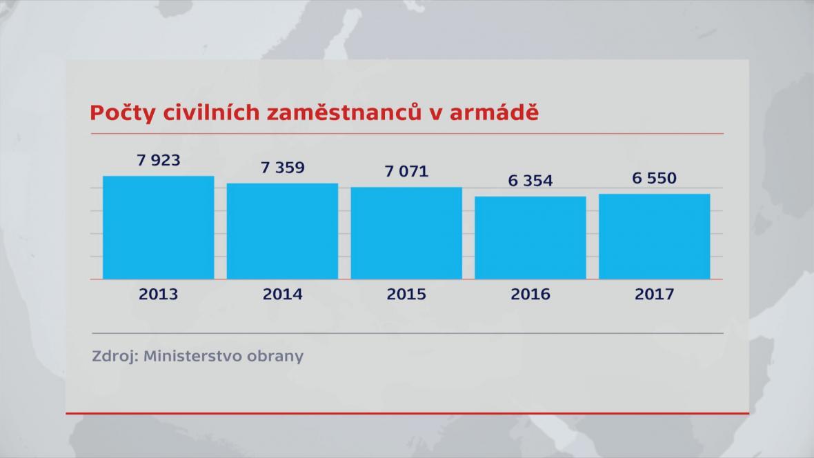Počet civilních zaměstnanců v armádě