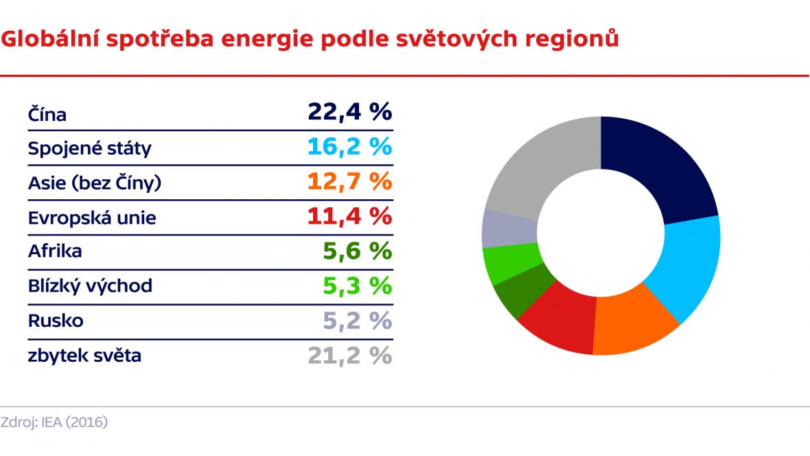 Globální spotřeba energie podle světových regionů