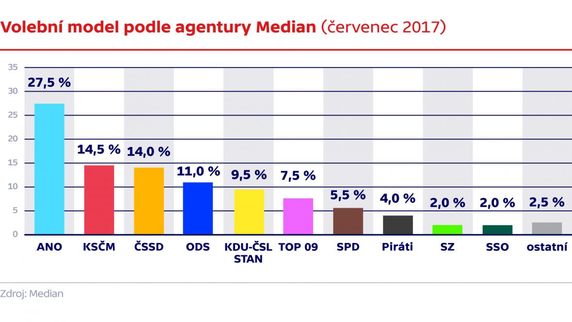 Volební model podle agentury Median