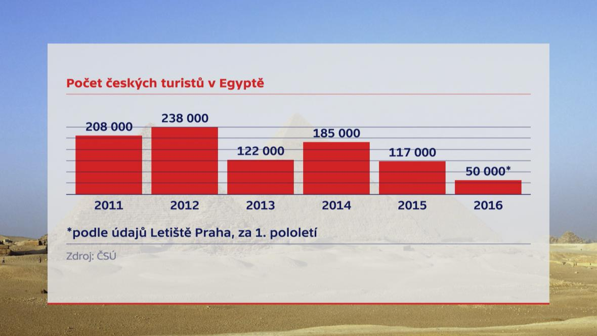 Egypt češi