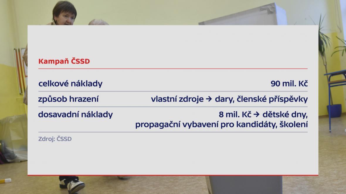 Kampaň ČSSD