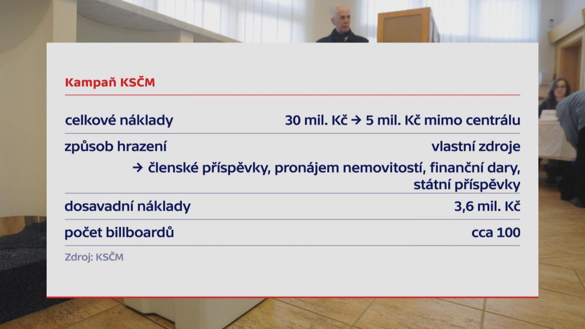 Kampaň KSČM
