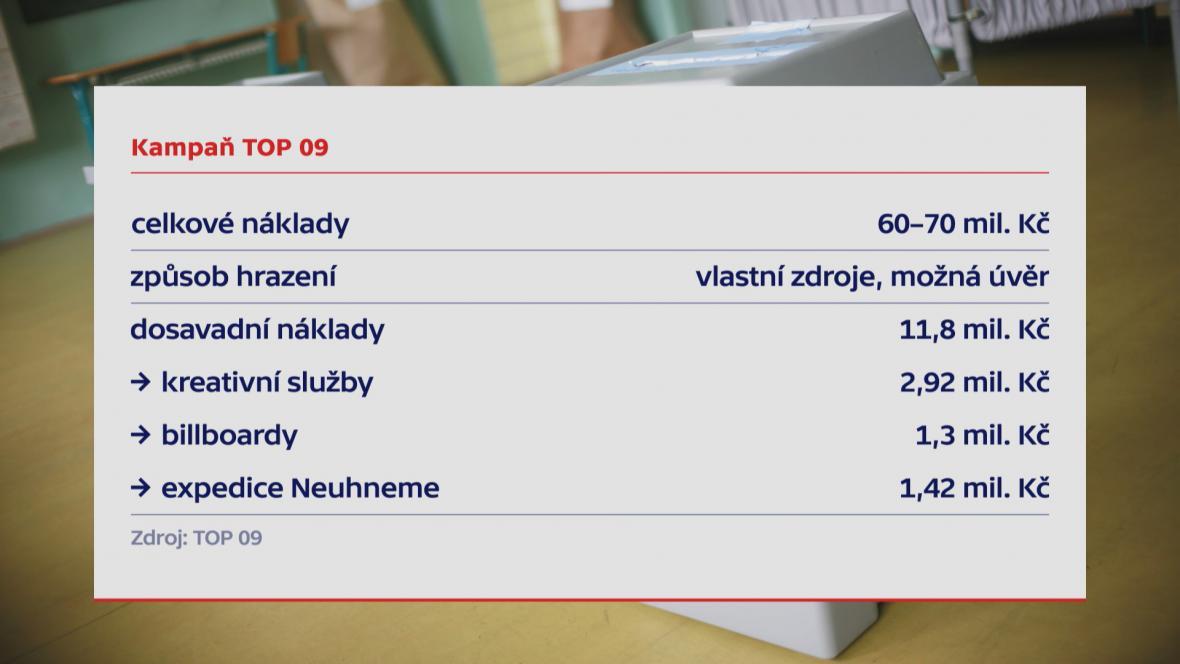 Kampaň TOP 09
