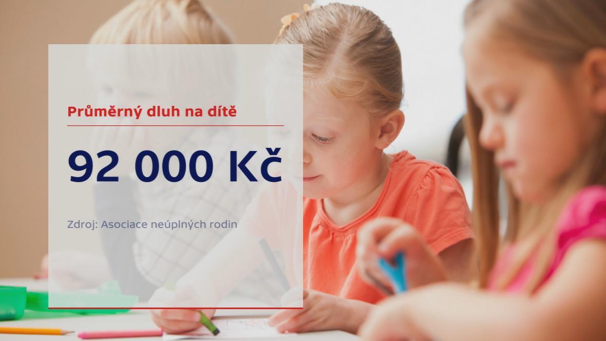 Průměrný dluh výživného na dítě