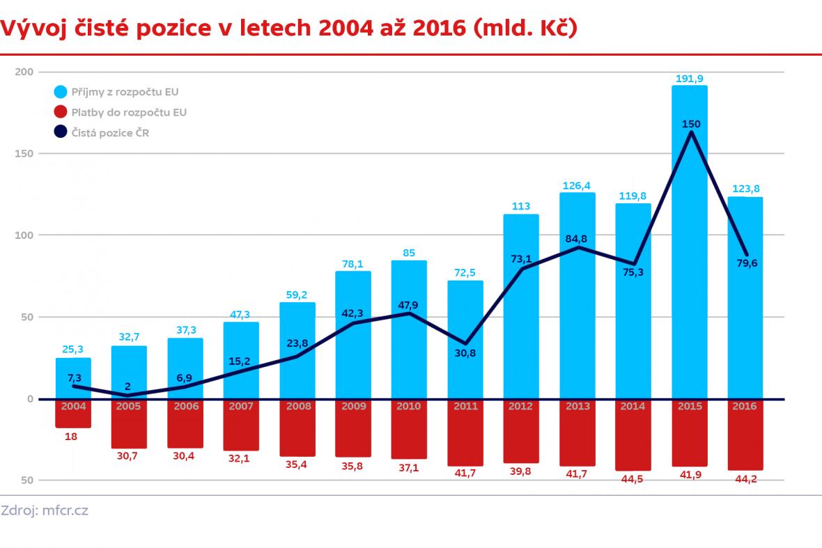 Vývoj čisté pozice v letech 2004 až 2016