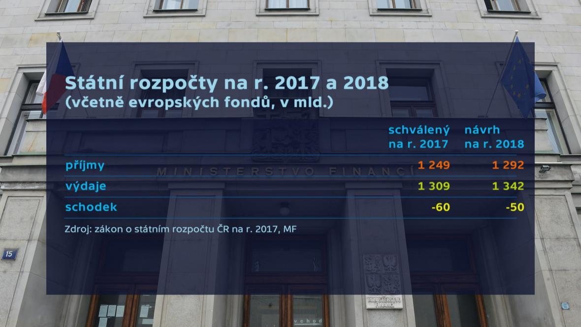 Státní rozpočet