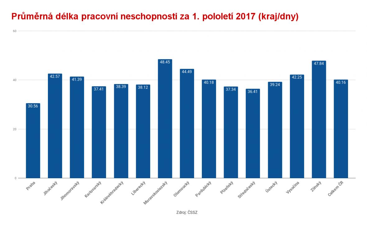 Průměrná délka pracovní neschopnosti za 1. pololetí 2017