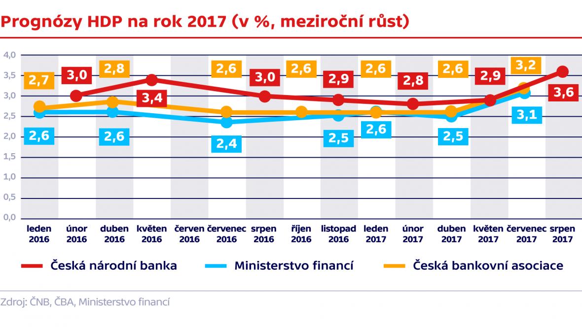 Prognózy HDP na rok 2017 (v %, meziroční růst)