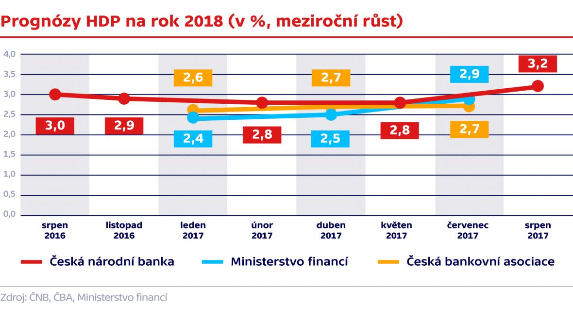 Prognózy HDP na rok 2018 (v %, meziroční růst)