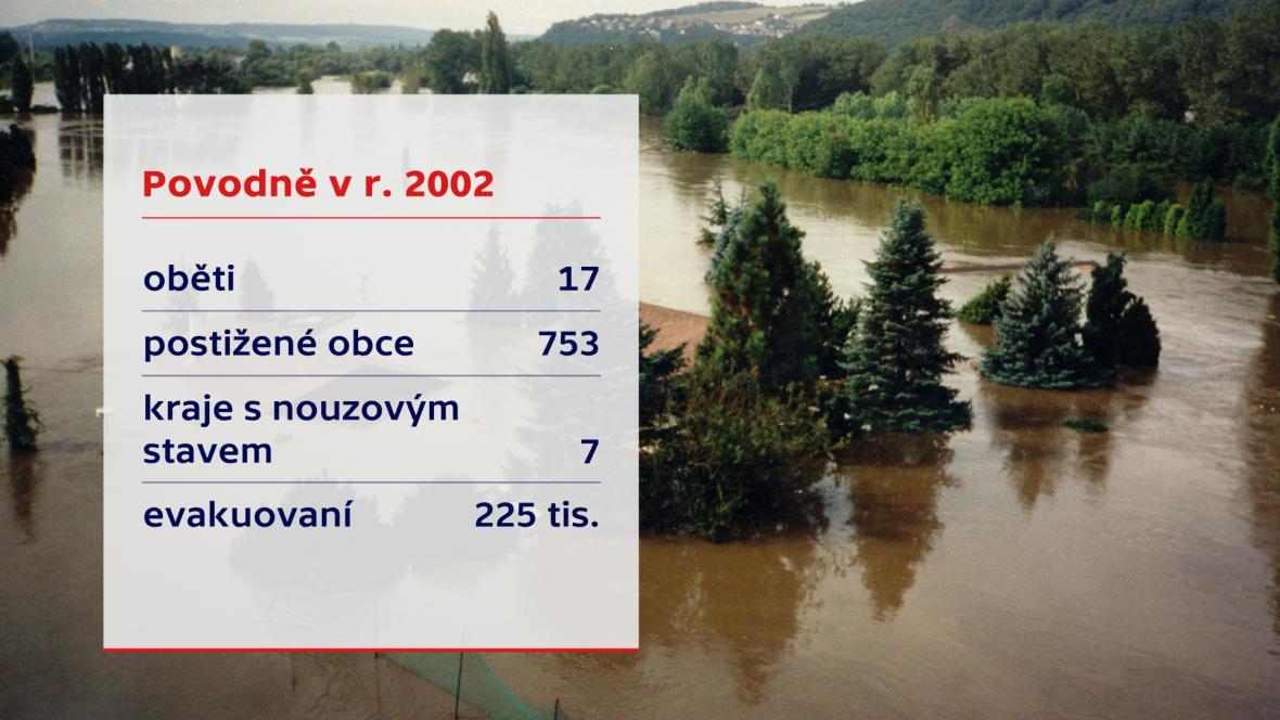Povodně v roce 2002