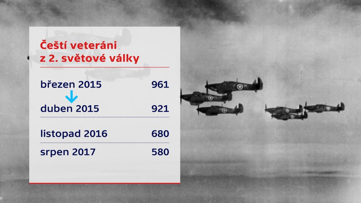 Čeští veteráni z 2. světové války