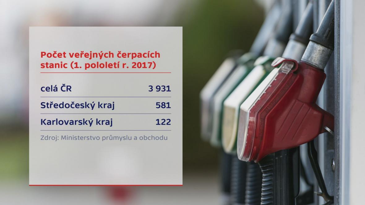 Čerpací stanice v Česku