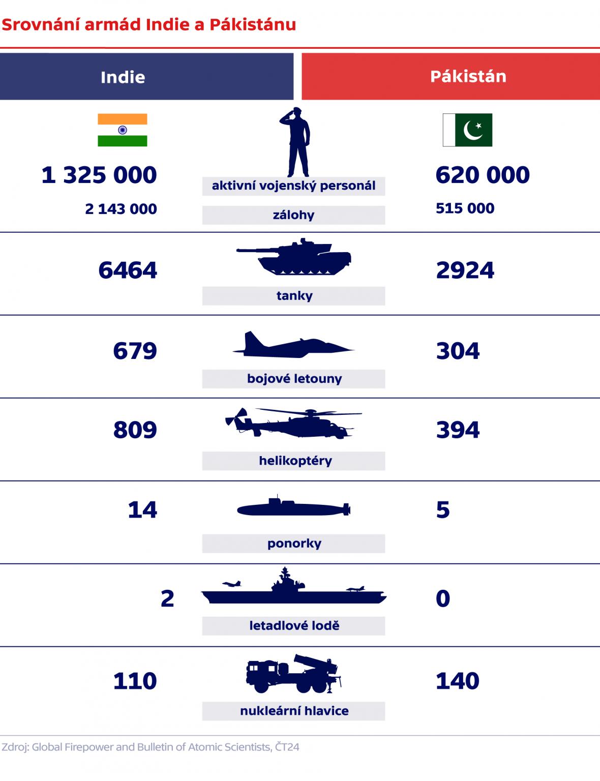 Srovnání armád Indie a Pákistánu