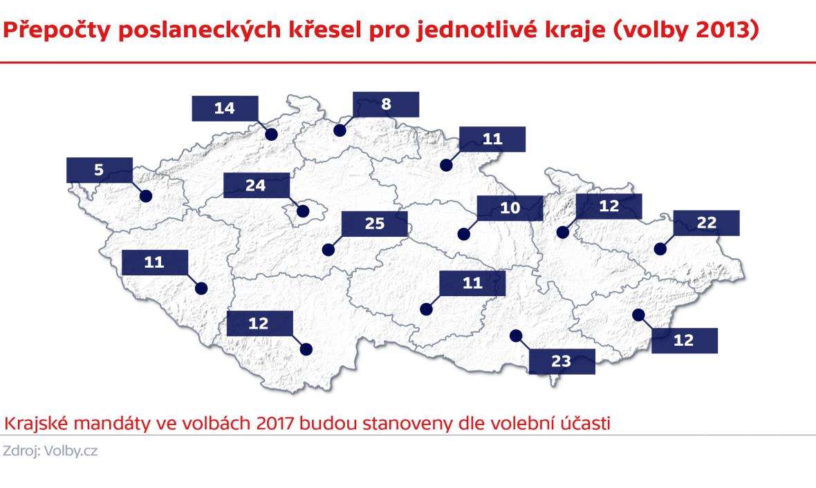 Krajské mandáty ve volbách 2013
