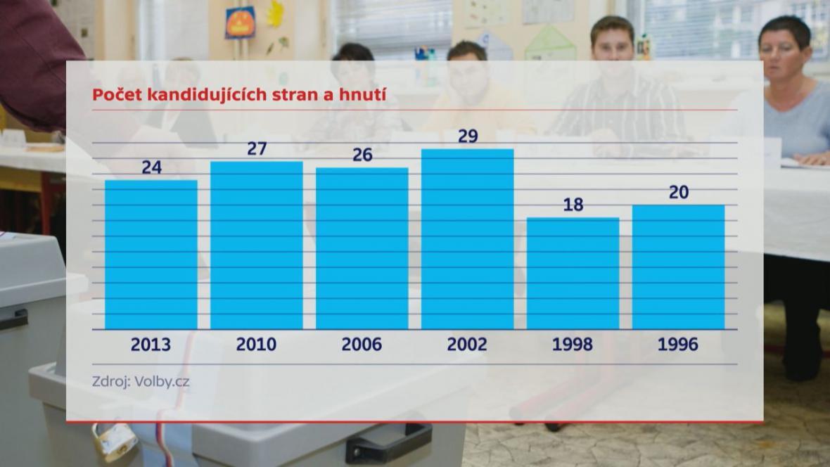 Počet kandidujících stran a hnutí ve sněmovních volbách