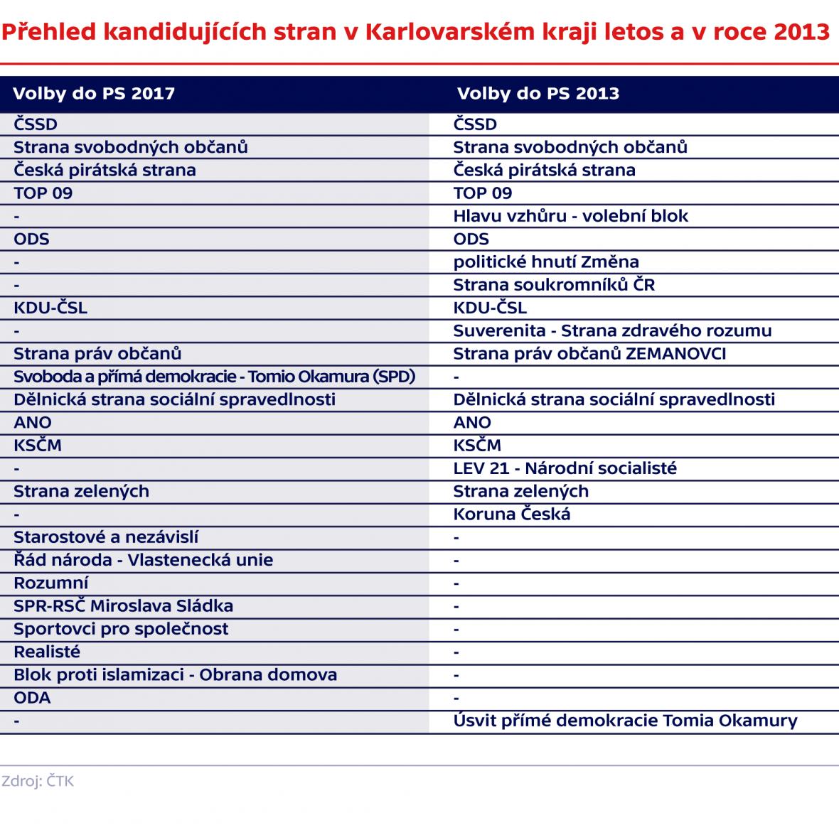 Přehled uskupení kandidujících v Karlovarském kraji