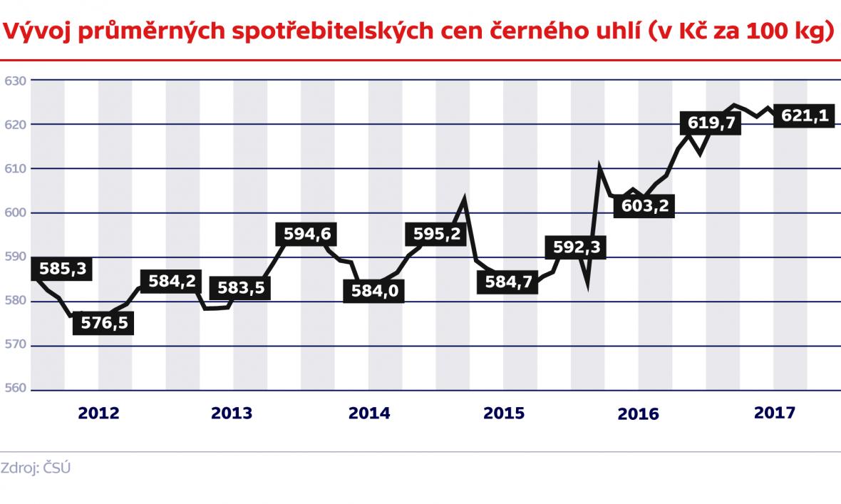 Vývoj průměrných spotřebitelských cen černého uhlí (v Kč za 100 kg)