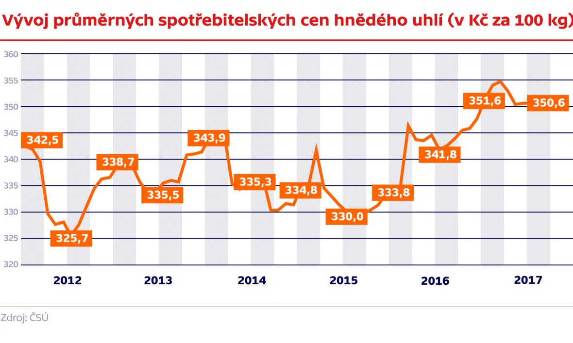 Vývoj průměrných spotřebitelských cen hnědého uhlí (v Kč za 100 kg)