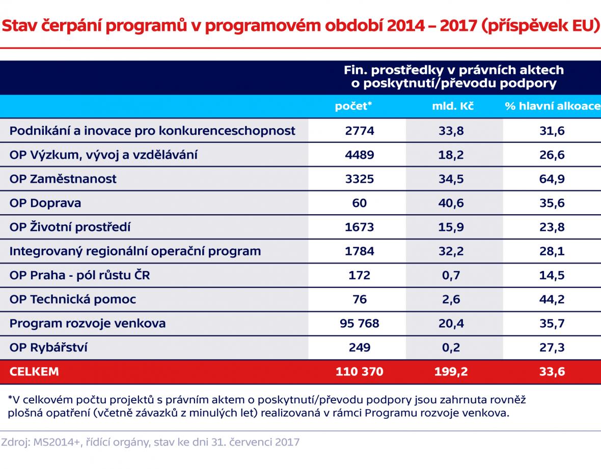 Stav čerpání programů v programovém období 2014 – 2017 (příspěvek EU)