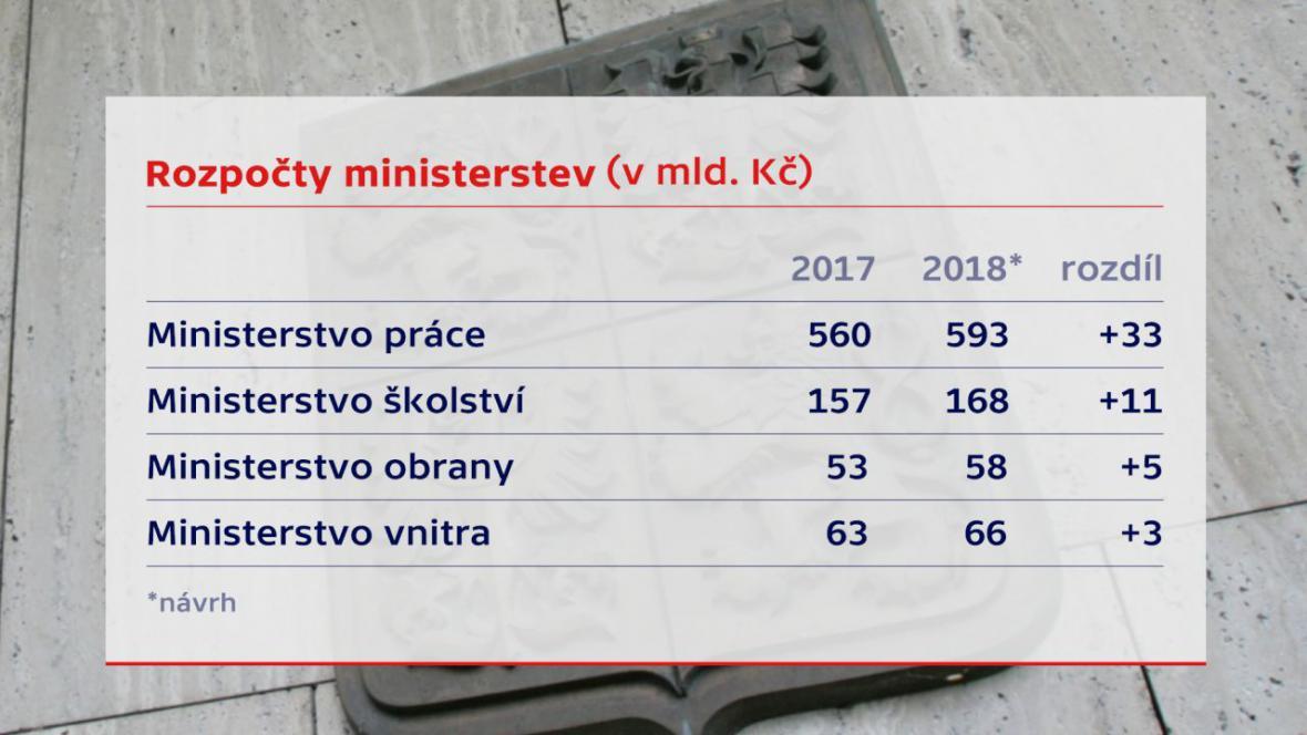Rozpočty ministerstev