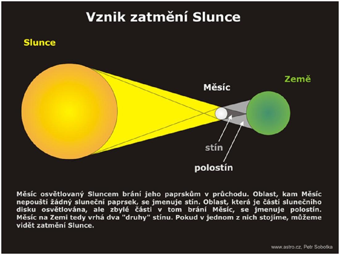 Jak vzniká zatmění Slunce