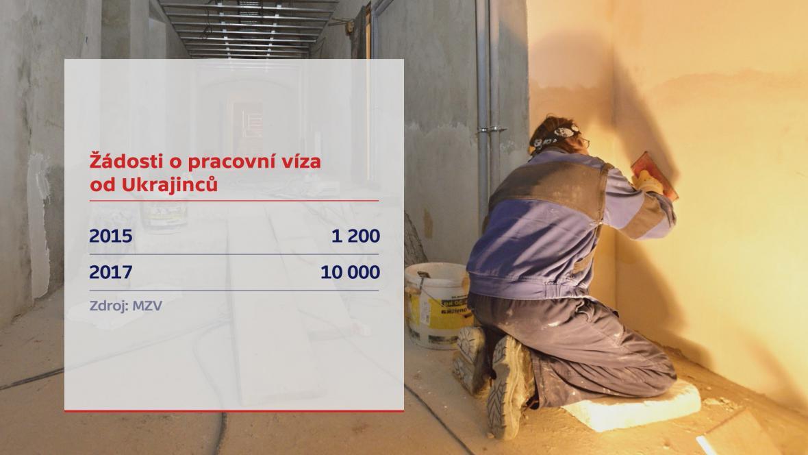 Žádosti o pracovní víza na Ukrajině