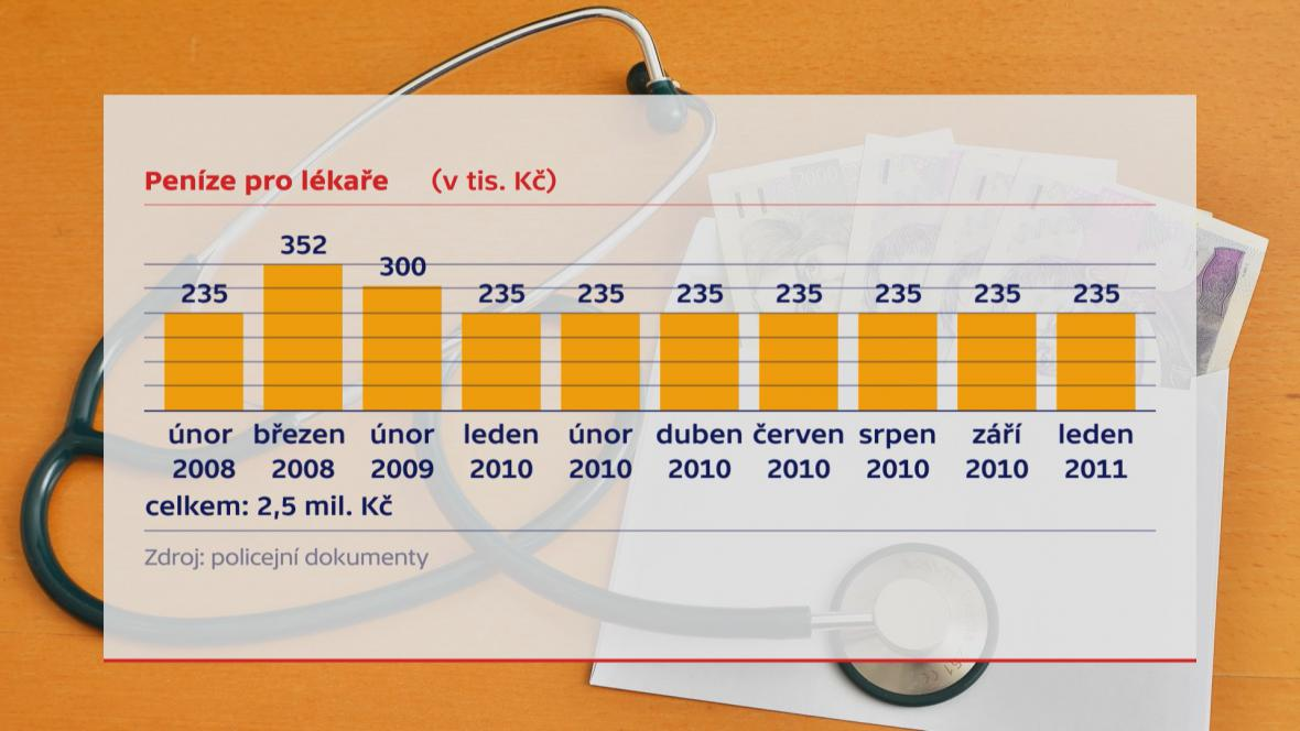 Kolik peněz lékaři dostali