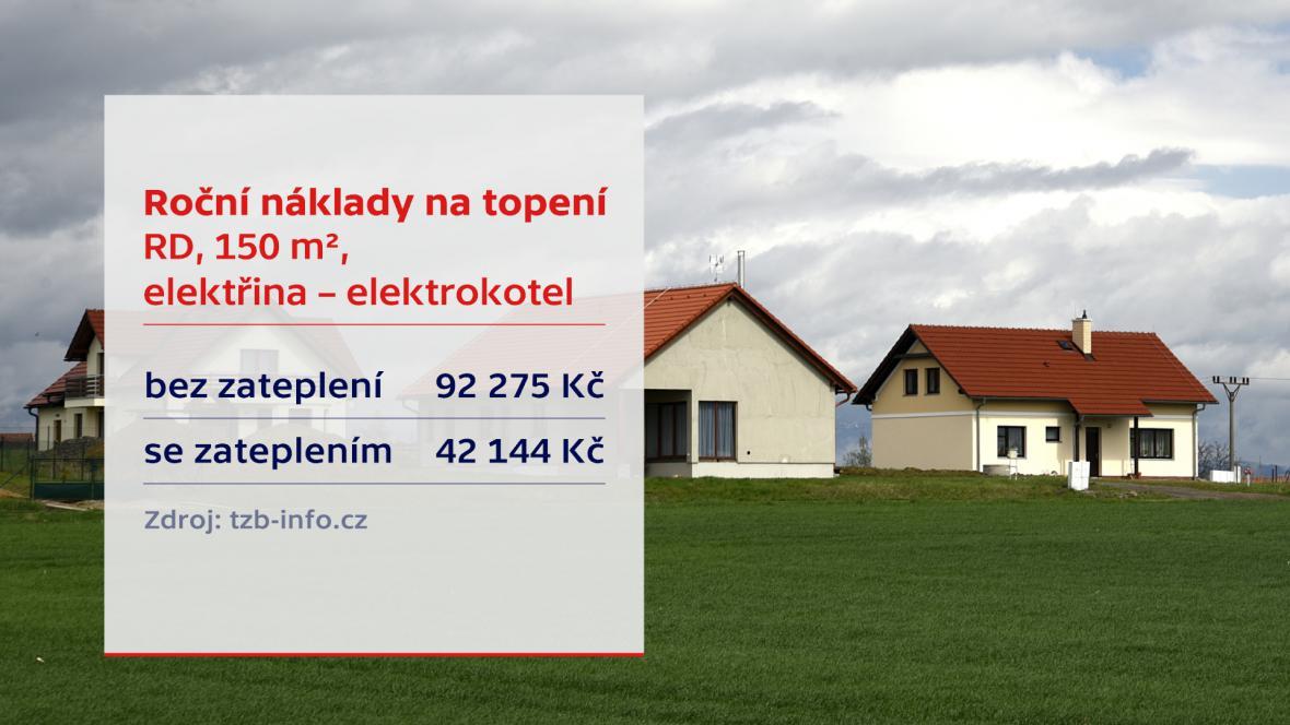 Náklady na topení - elektrokotel