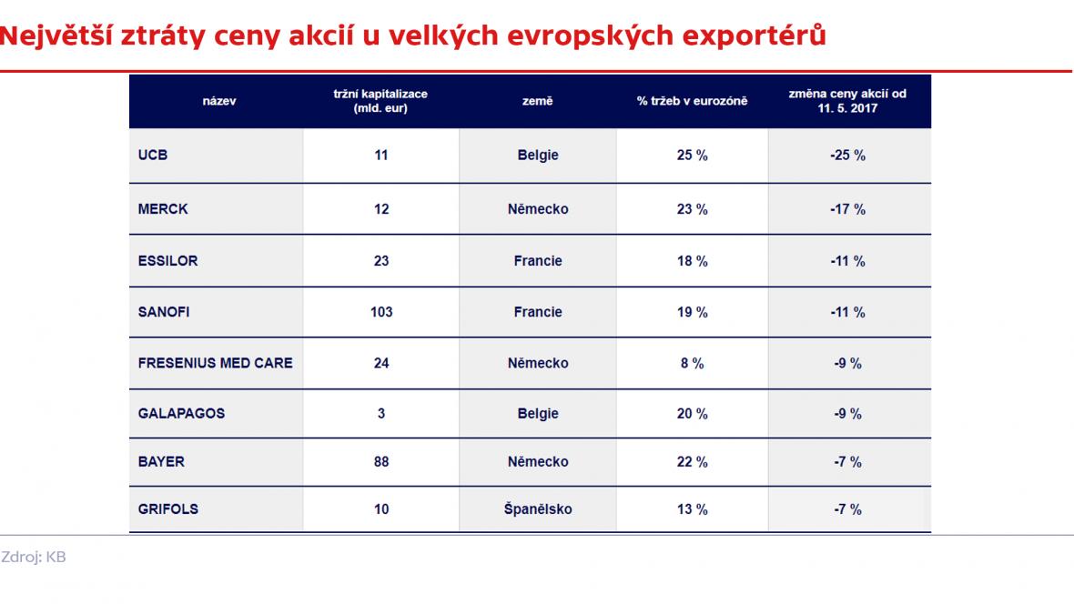 Akciové ztráty exportérů