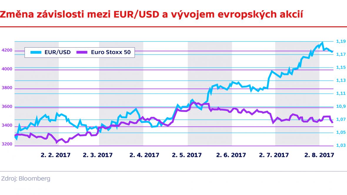 Změna závislosti mezi EUR/USD a vývojem evropských akcií