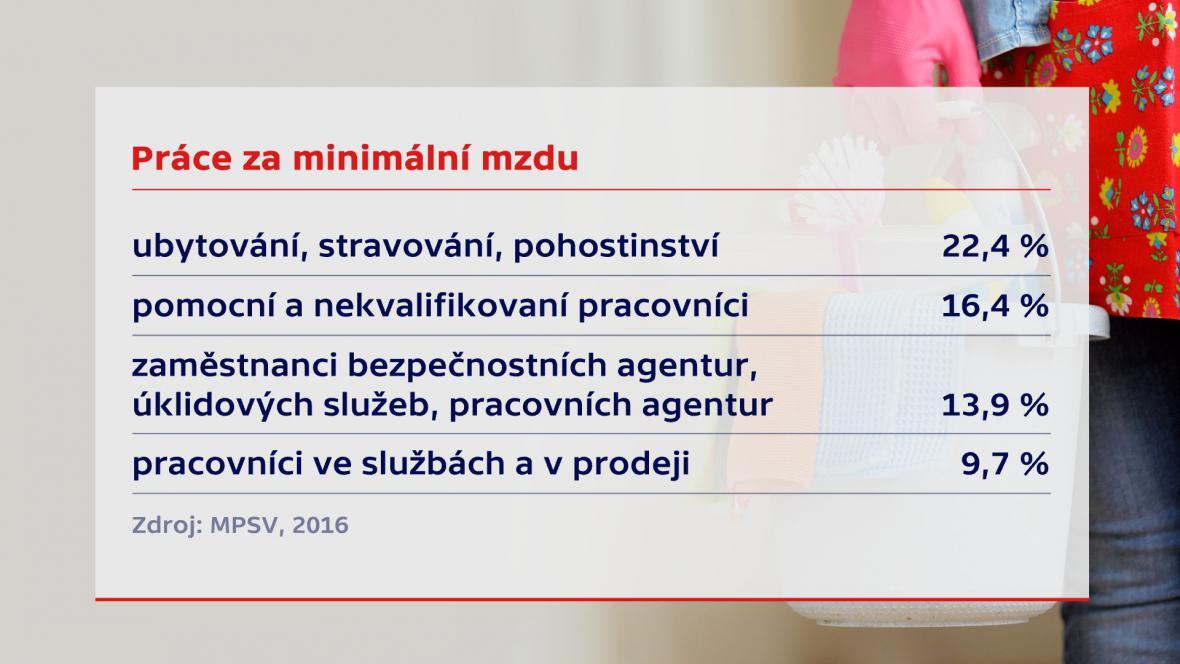 Minimální mzda