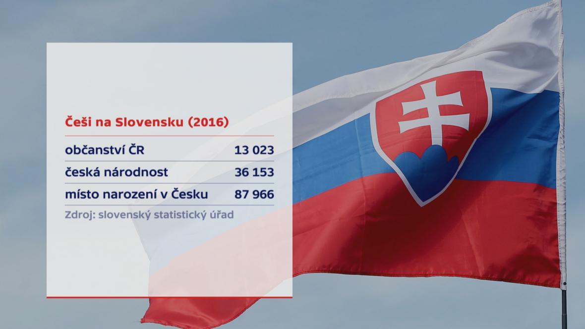Češi na Slovensku (2016)