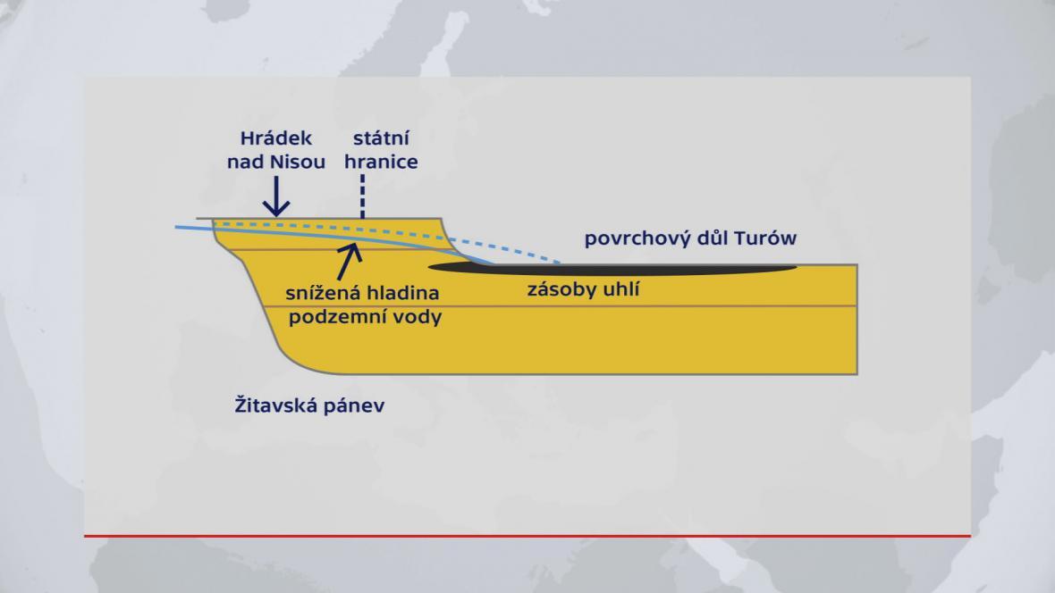 Podzemní voda a těžba v Žitavské pánvi