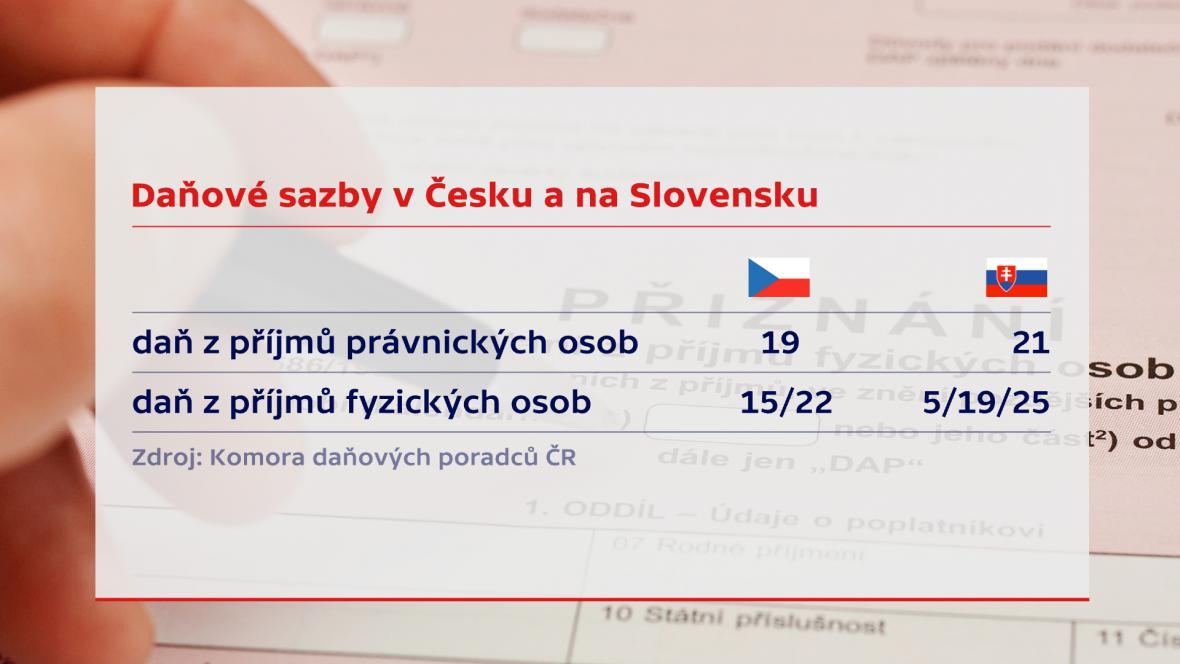 Rozdíl v daňových sazbách ČR a SR