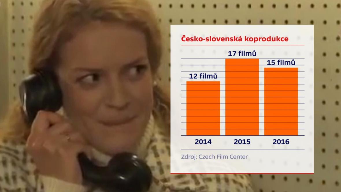 Filmy v česko-slovenské koprodukci